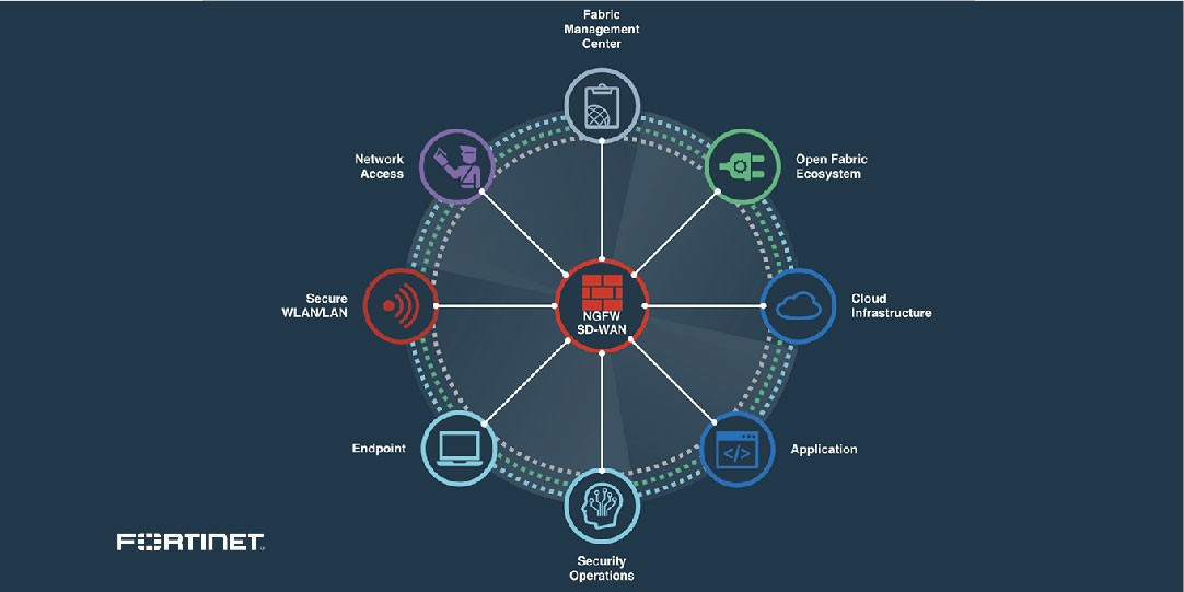 schema security fabric fortinet securite globale